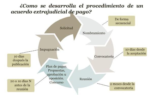 Acuerdo extrajudicial de pagos for Que es un proceso extrajudicial